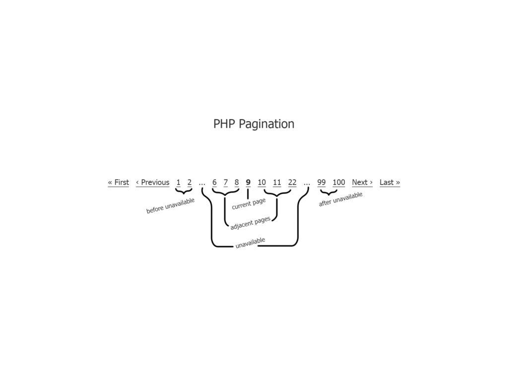 pagination-description