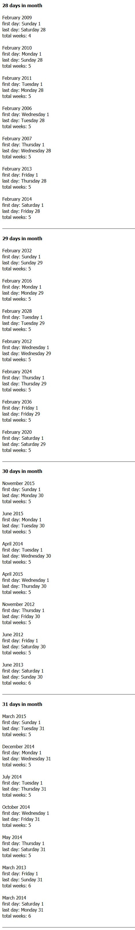 weeks in month test result
